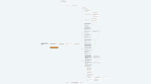 Mind Map: MERCATO DEI CAPITALI