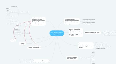 Mind Map: Система цифрового образования
