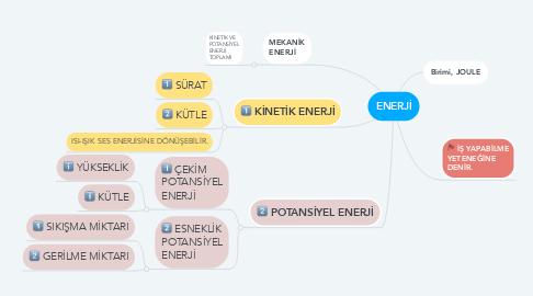 Mind Map: ENERJİ