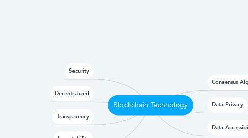 Mind Map: Blockchain Technology