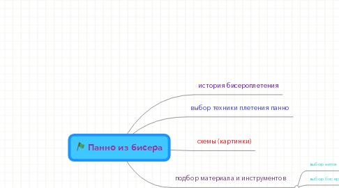Mind Map: Панно из бисера