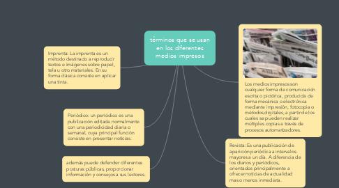 Mind Map: términos que se usan en los diferentes medios impresos