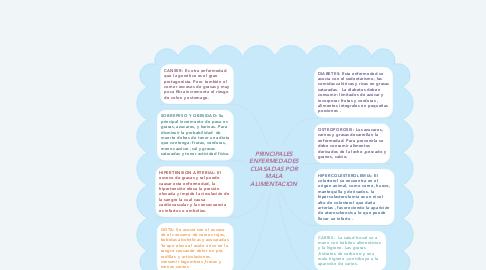 Mind Map: PRINCIPALES ENFERMEDADES CUASADAS POR MALA ALIMENTACION