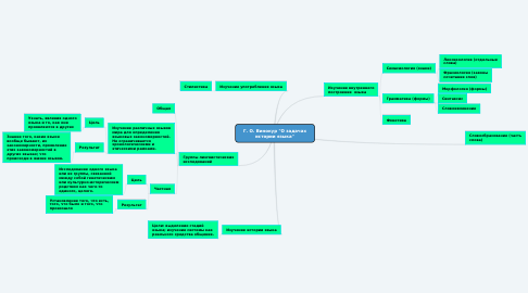 """Mind Map: Г. О. Винокур """"О задачах истории языка"""""""