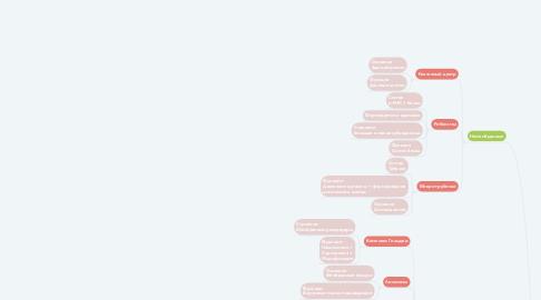 Mind Map: Органоиды