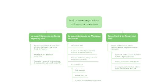 Mind Map: Instituciones reguladoras del sistema financiero