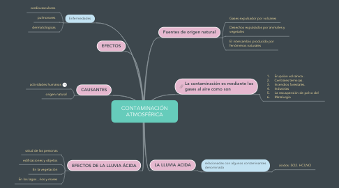 Mind Map: CONTAMINACIÓN ATMOSFÉRICA