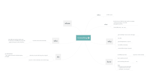 Mind Map: Consulting : Zoba