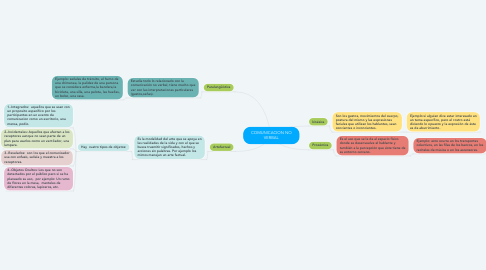 Mind Map: COMUNICACION NO VERBAL