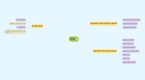 Mind Map: SENI