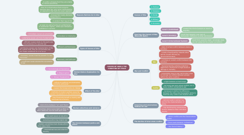 Mind Map: CAUSES OF WAR & THE CONDITION OF PEACE