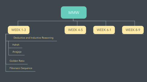 Mind Map: MMW