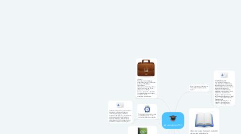 Mind Map: el uso de las TIC