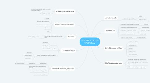 Mind Map: ESTUDIOS DE LAS VARIABLES
