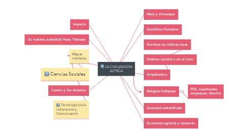 Mind Map: LA CIVILIZACIÓN AZTECA
