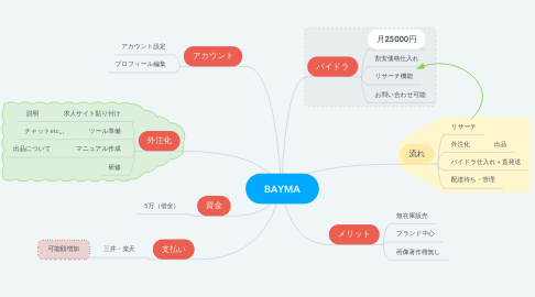 Mind Map: BAYMA