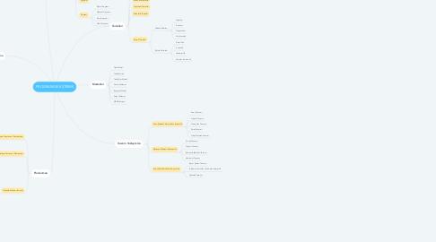 Mind Map: PROGRAM GELİŞTİRME