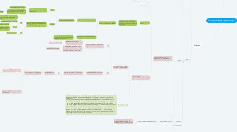 "Mind Map: Точки контактов ""Двери лофт"""