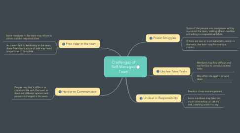 Mind Map: Challenges of Self-Managed Team
