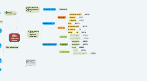 Mind Map: FMEA - System - Konstruktion - Prozess