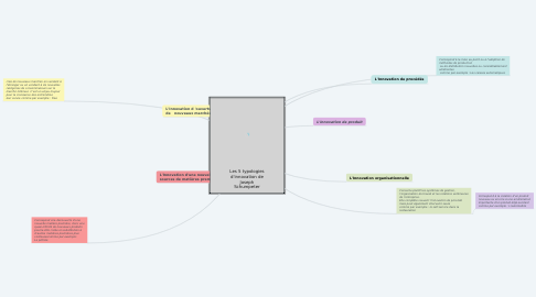 Mind Map: Les 5 typologies d'innovation de Joseph Schumpeter