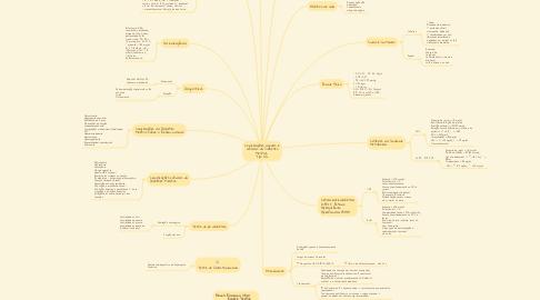 Mind Map: Complicações agudas e crônicas da Diabetes Mellitus  Tipo II