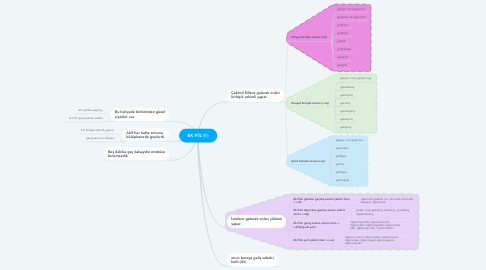 Mind Map: EK FİİL (İ-)