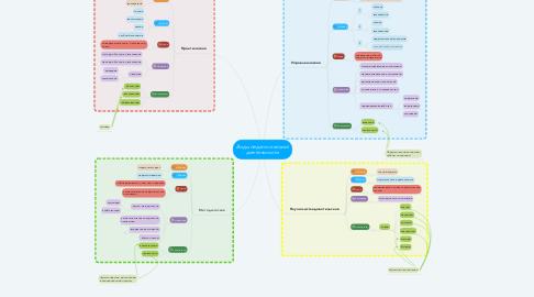 Mind Map: Виды педагогической деятельности