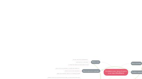 Mind Map: Создание ментальной карты в системе MindMeiste