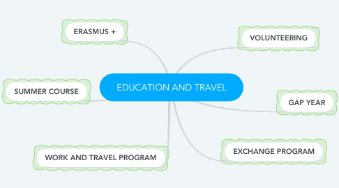 Mind Map: EDUCATION AND TRAVEL