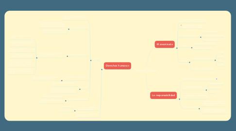 Mind Map: TEMAS ACTUALES