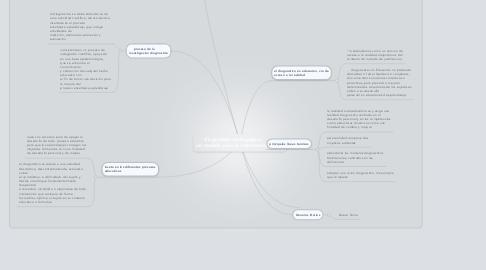 Mind Map: diagnostico pedagógico un modelo para la intervención