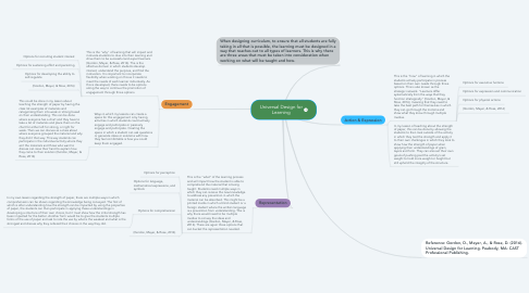Mind Map: Universal Design for Learning