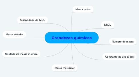 Mind Map: Grandezas químicas