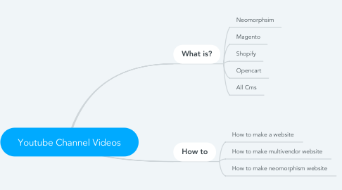 Mind Map: Youtube Channel Videos