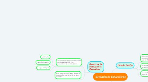 Mind Map: Estándares Educativos