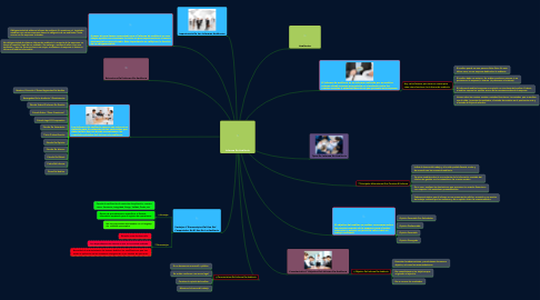 Mind Map: Informe De Auditoria
