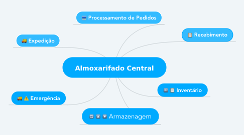 Mind Map: Almoxarifado Central