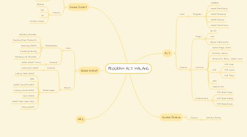 Mind Map: PROGRAM ACT MALANG