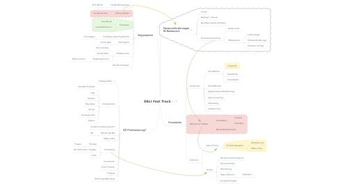 Mind Map: DELI Fast Track