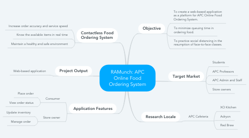 Mind Map: RAMunch: APC Online Food Ordering System