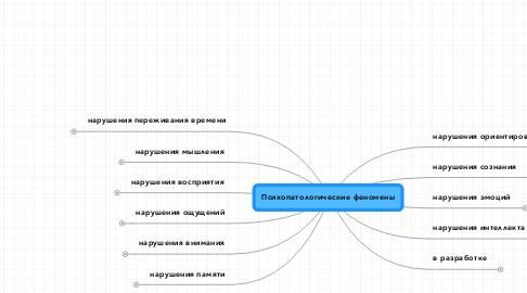 Mind Map: Психопатологические феномены