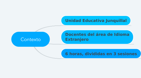 Mind Map: Contexto