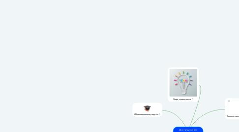 Mind Map: Дистанционное образование для детей