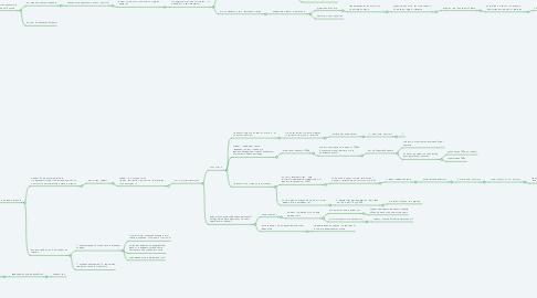 Mind Map: Воронка продаж в СРМ