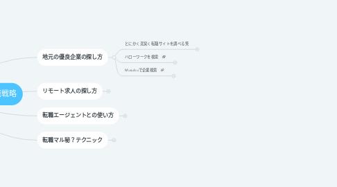 Mind Map: 【LC転職チャット】地方の転職戦略