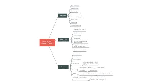 Mind Map: AVALIAÇÃO NEUROLÓGICA