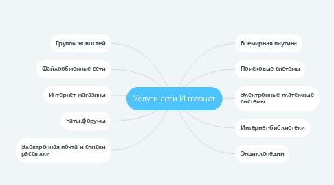 Mind Map: Услуги сети Интернет