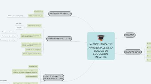 Mind Map: LA ENSEÑANZA Y EL APRENDIZAJE DE LA LENGUA EN EDUCACIÓN  INFANTIL.