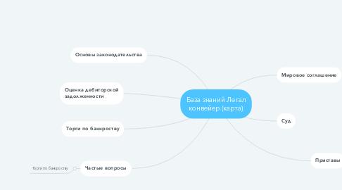 Mind Map: База знаний Легал конвейер (карта)